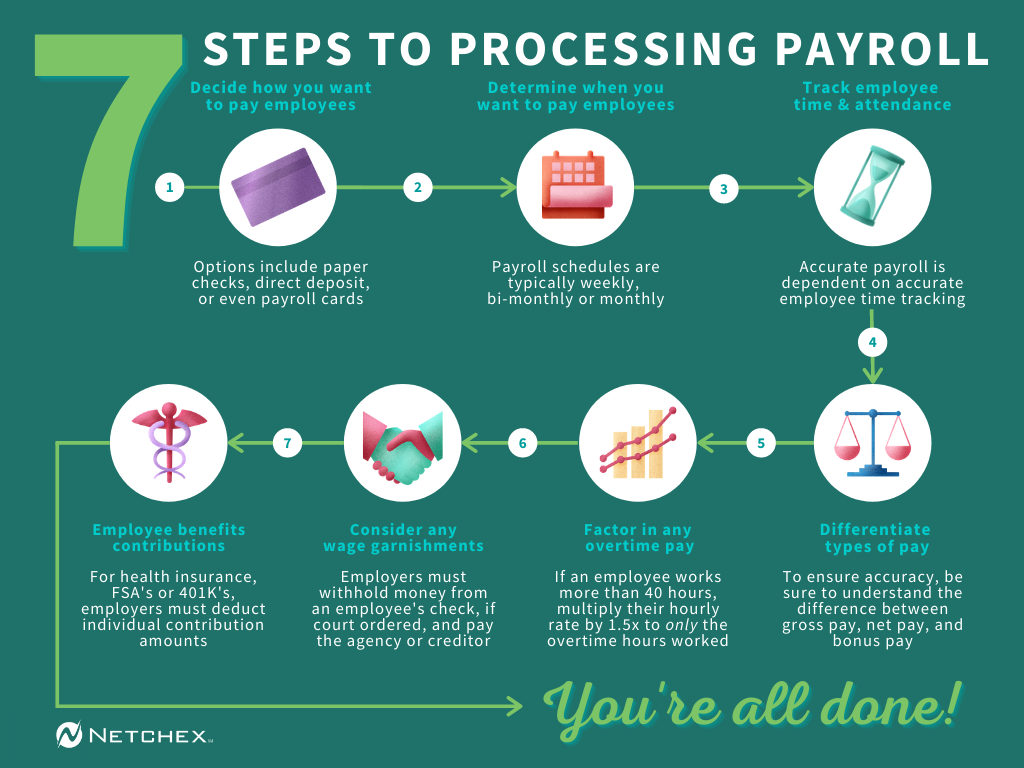 How to process payroll | Netchex